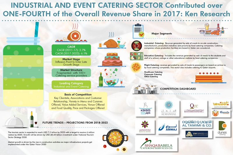 Qatar Event and Catering Market Archives - Ken Research