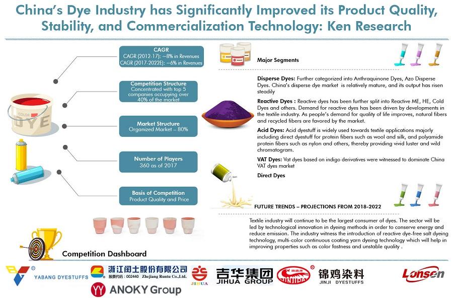 China-Dyes-Market.jpg