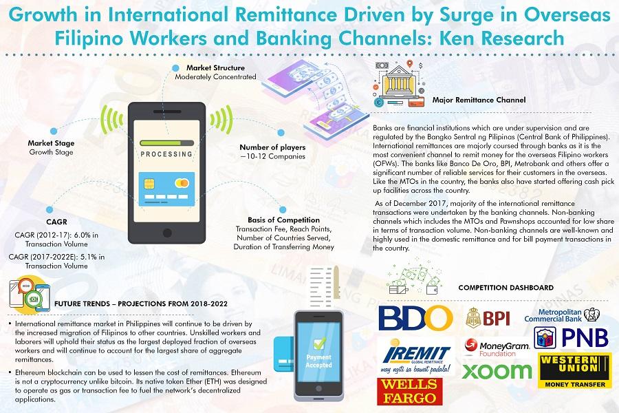 Philippines International Remittance Market