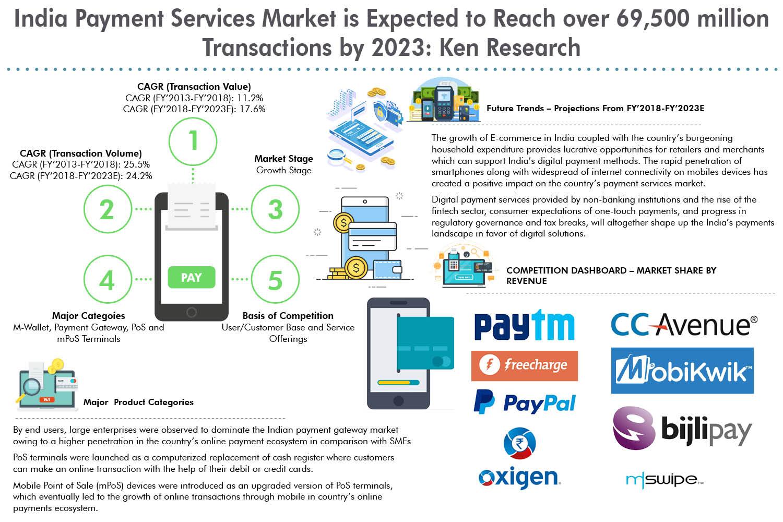Service Aggregators In India