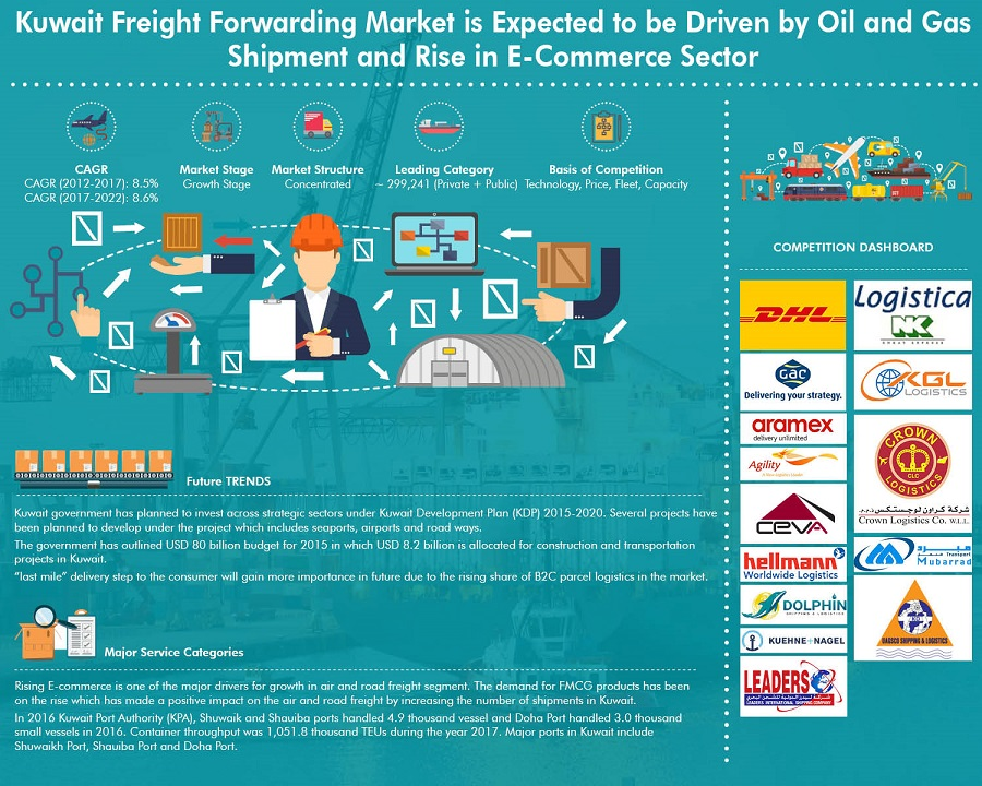 Shipping Fleet of Major Kuwait Seaports Archives - Ken Research
