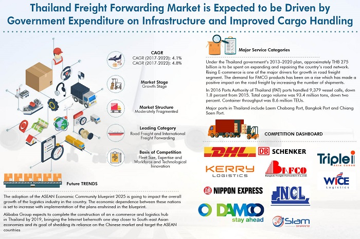 Thailand Freight Forwarding Market Research Report, Freight