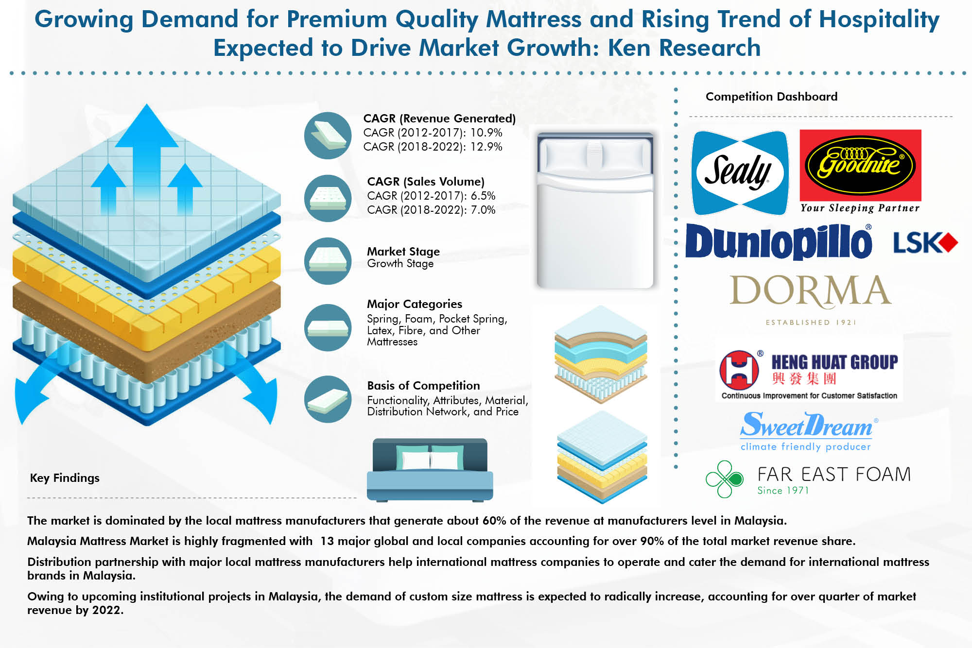 Malaysia Custom Mattress, Hospital Bed Mattress Sales Malaysia : Ken