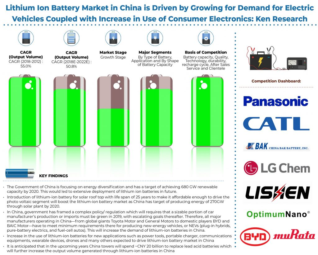 China Battery Market, Lithium Ion Production, Lithium Ion