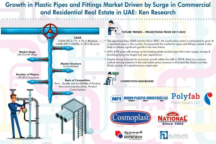 Plastic Resin Market UAE, Shamoplast Revenue UAE, Export