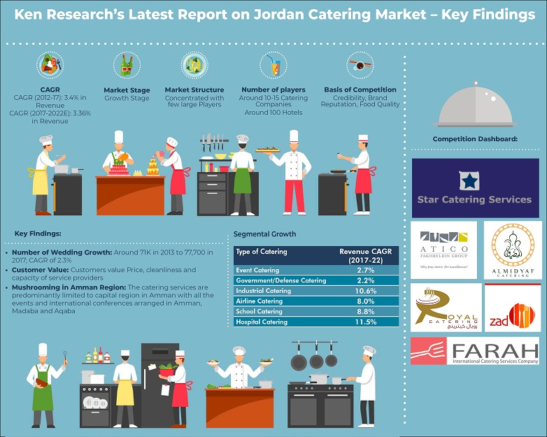 Middle East Catering Trends Archives - Ken Research
