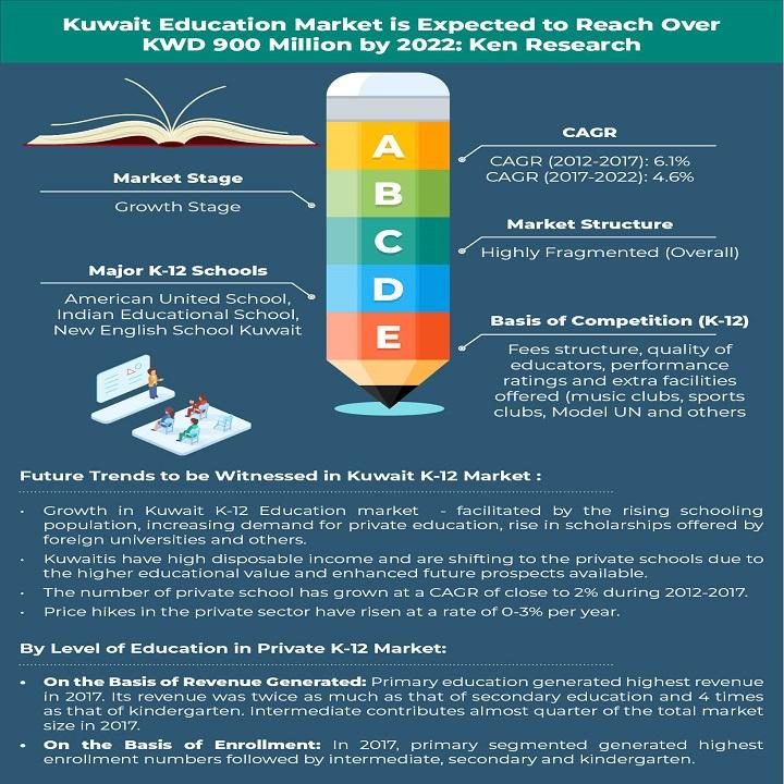 Kuwait Education Market