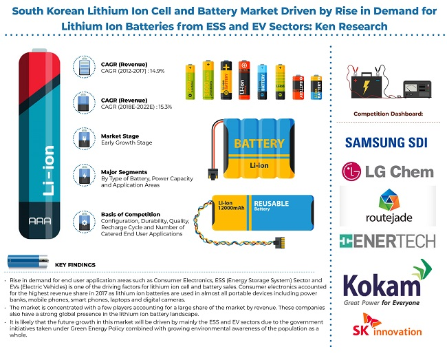 South Korea Lithium Ion Battery Ecosystem South Korea