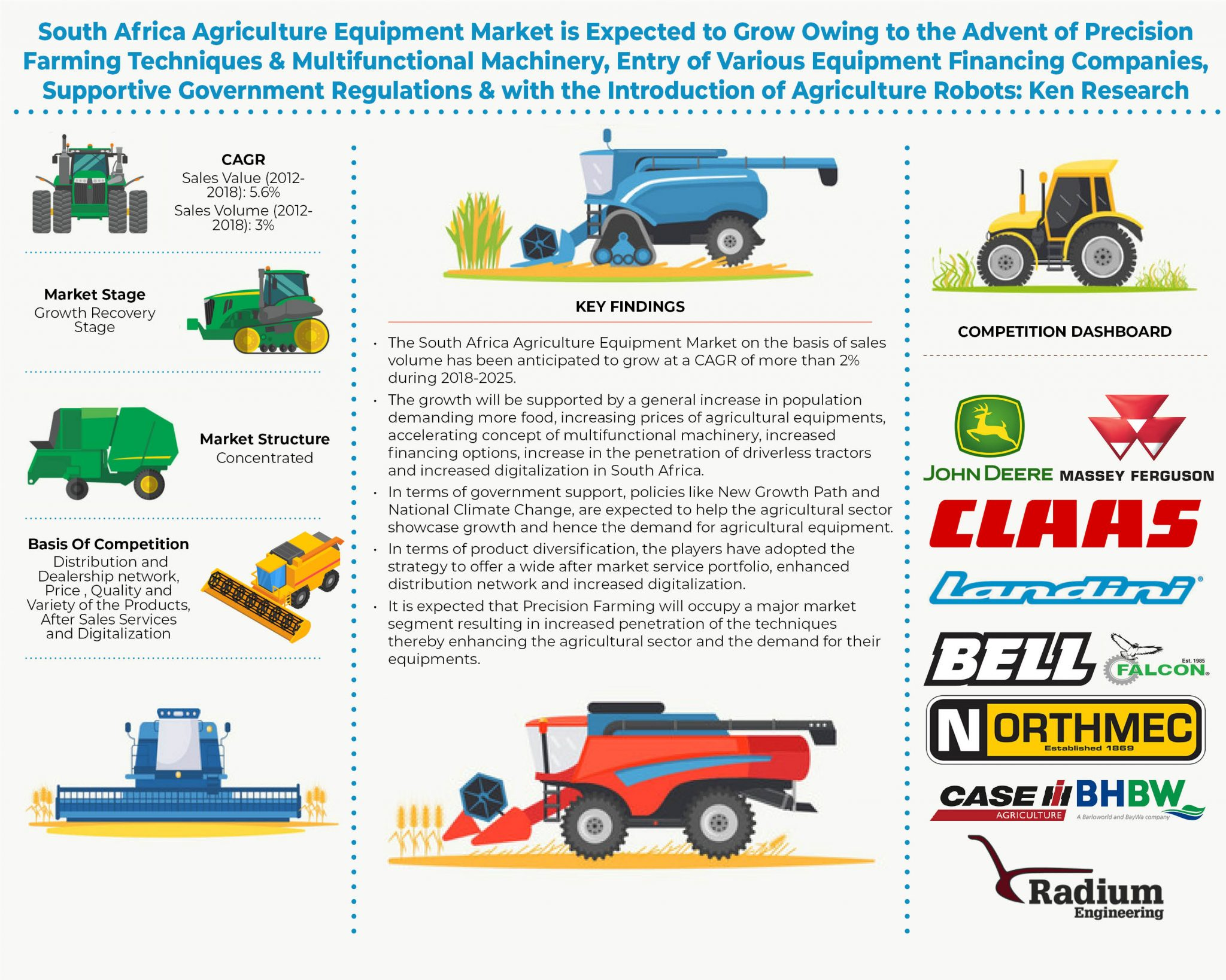 South Africa Tractor Major Companies, Mahindra Tractor