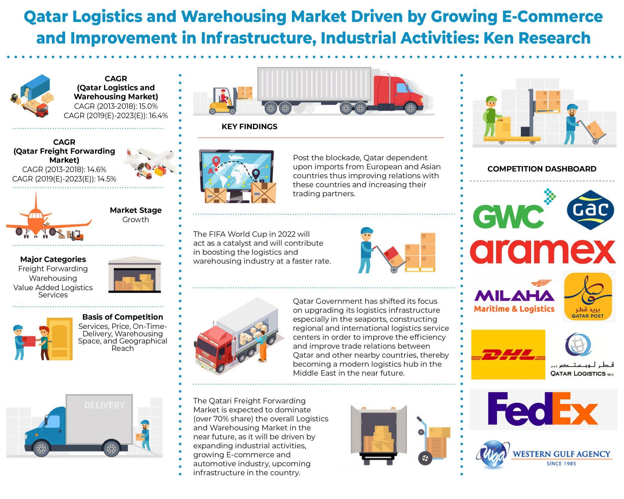 Qatar Logistics and Warehousing Market Research Report