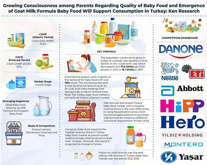 Türkei-Baby-Lebensmittelmarkt