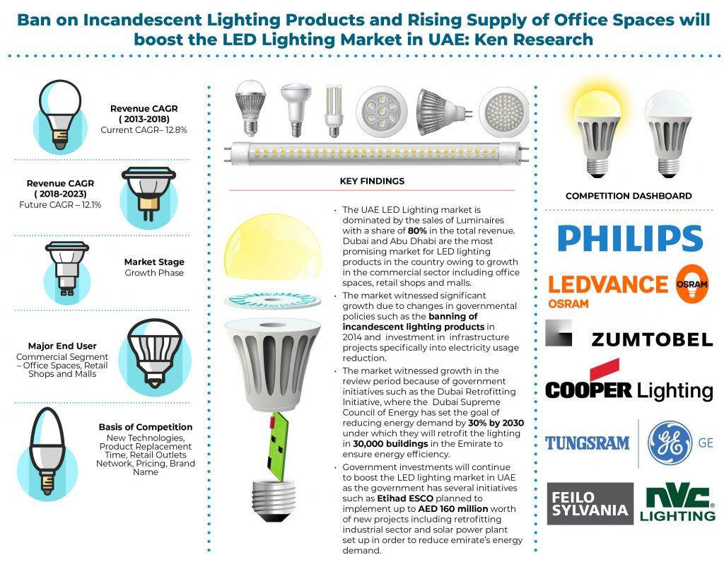 Uae Led Lighting Industry Market Future Outlook