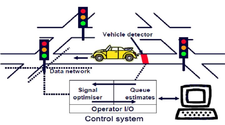 Smart Signalling Market Research Report : Ken Research