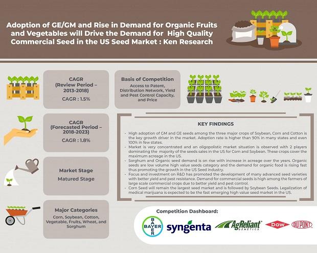 US-Seed-Market.jpg