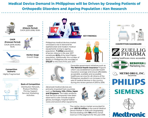 Philippines Medical Device Industry Research Report, Saviour