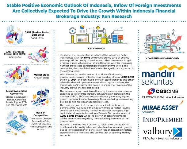 Indonesia-Financial-Brokerage-Market_infographic-2.jpg