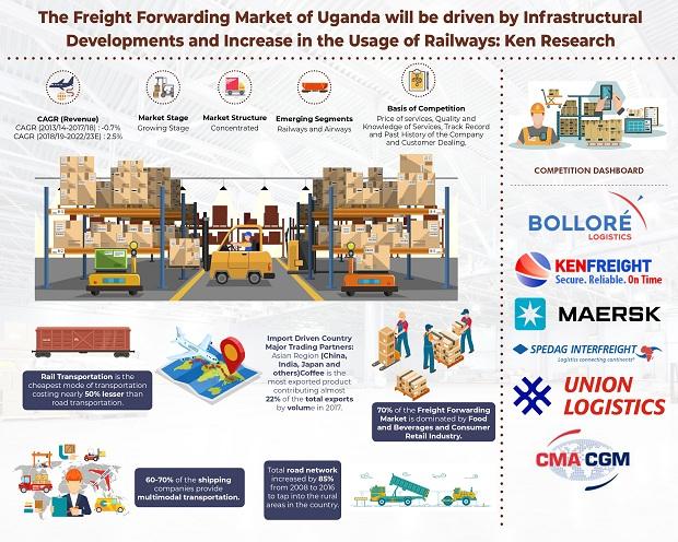 Uganda Freight Forwarding Market Research Report, Analysis