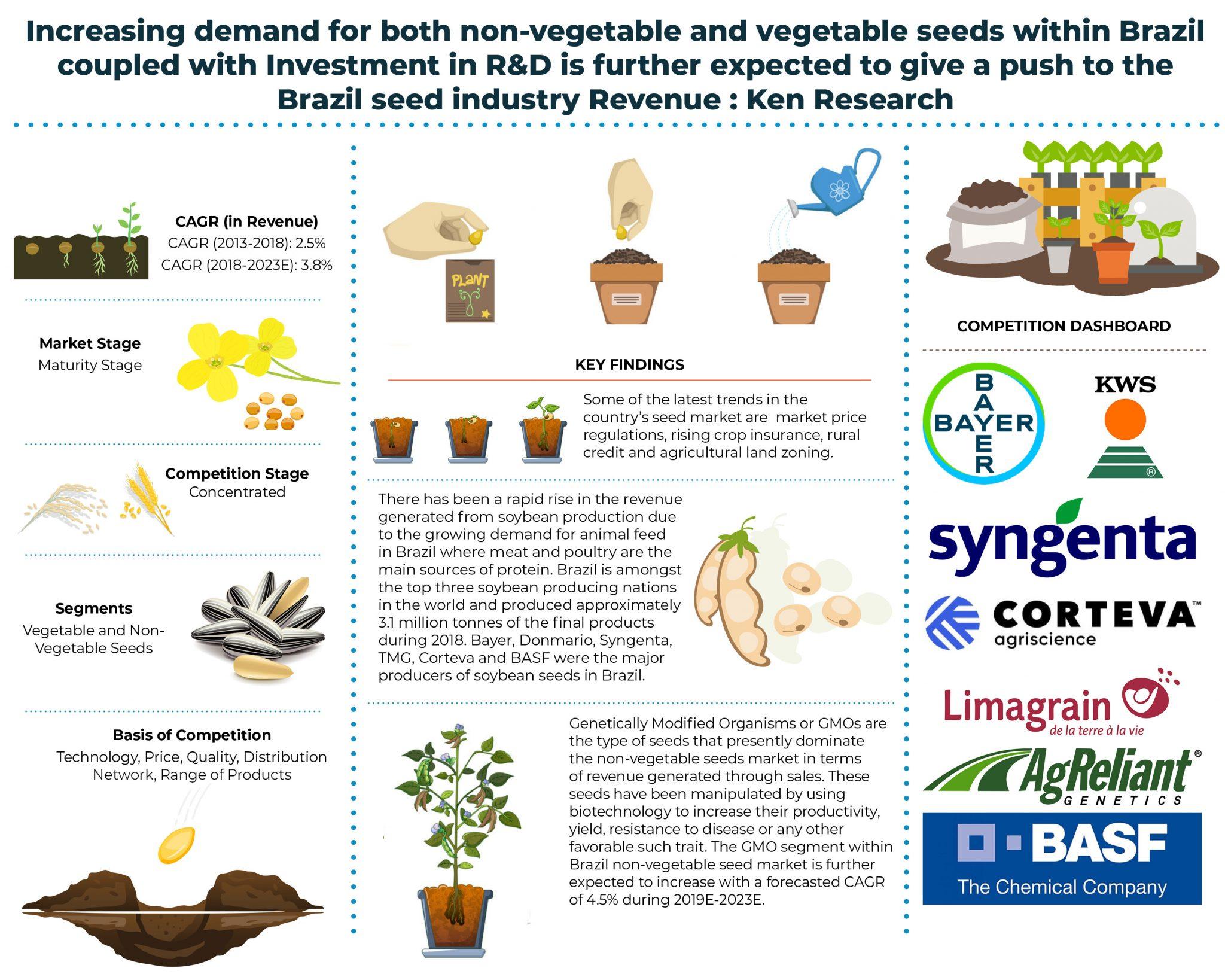 Brazil-seed-Market.jpg