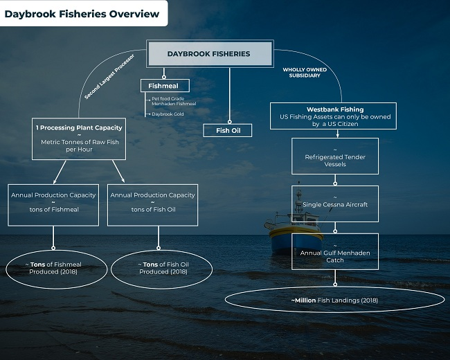 Daybrook-Fisheries.jpg