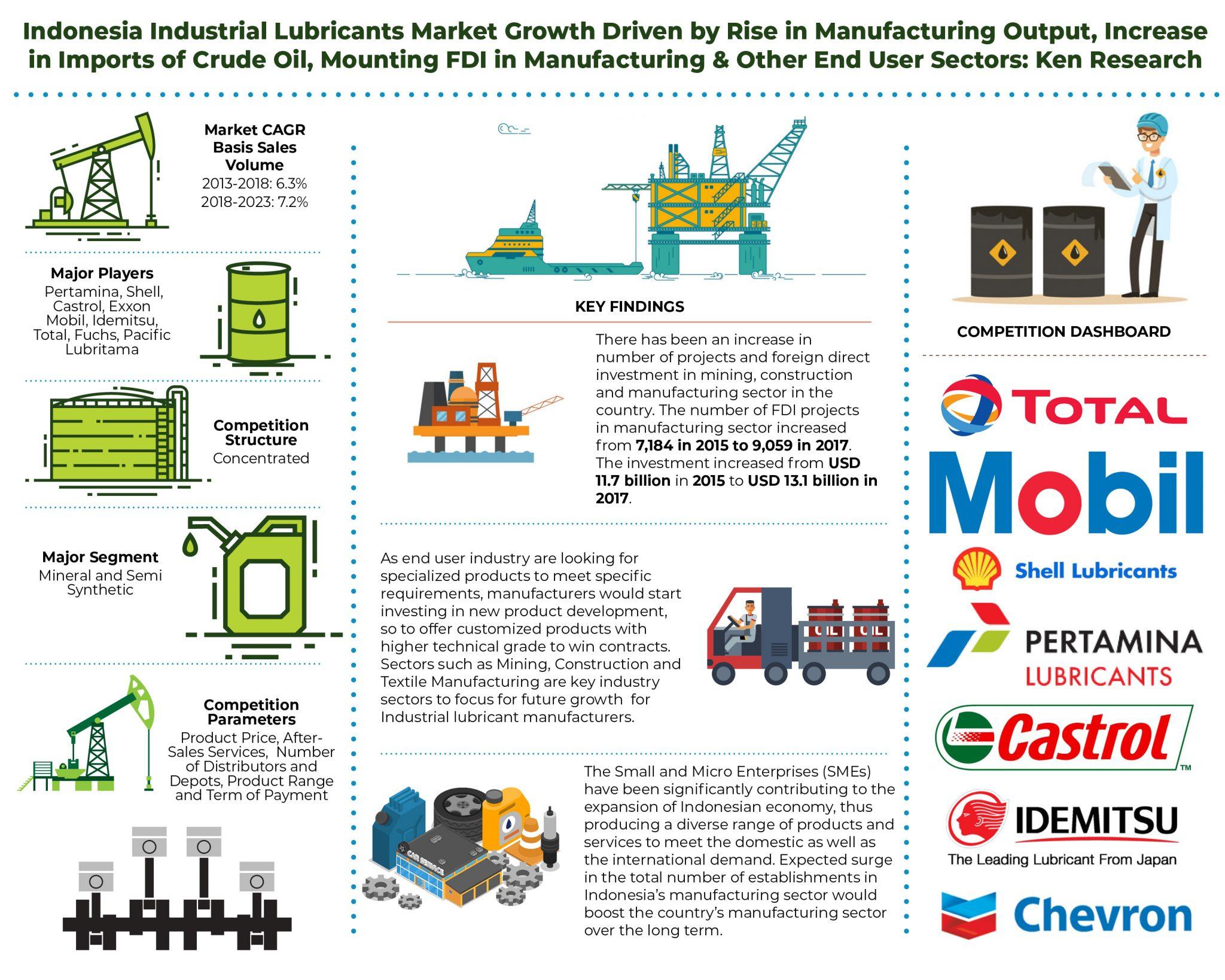 Indonesia Industrial Lubricants Market
