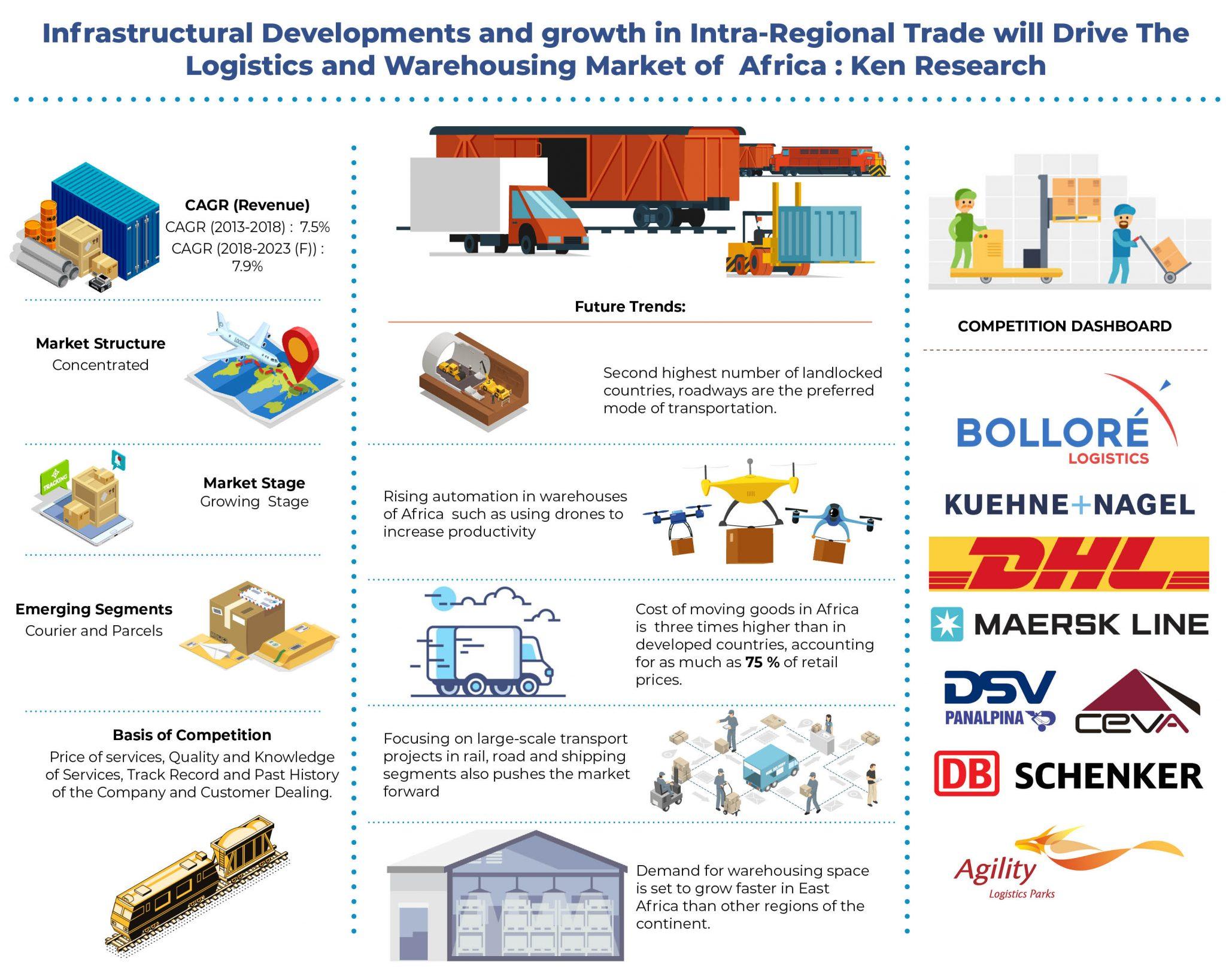 Africa-Logistics-and-Warehousing-Market.jpg