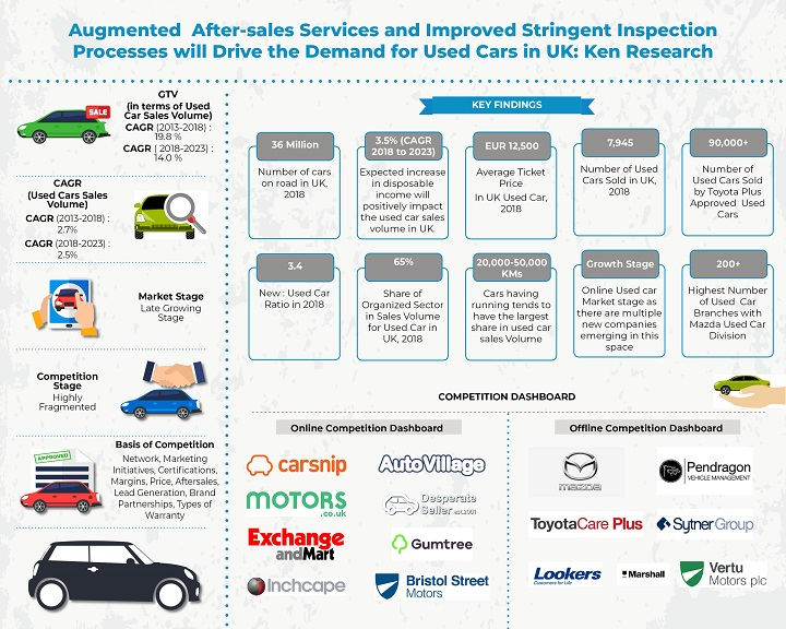 Uk Used Car Market Research Report Uk Used Car Industry Ken Research
