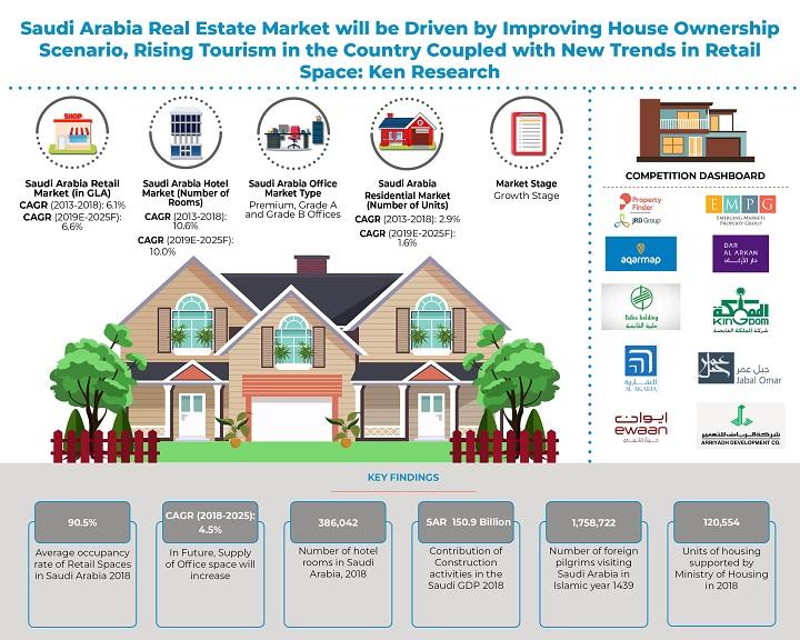 Saudi-Arabia-Real-Estate-Market-1.jpg