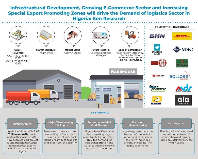 nigeria-logistics-and-warehousing-market