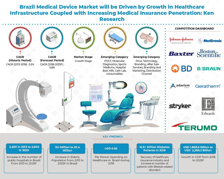 Brazil-Medical-Device-Market-Outlook.jpg