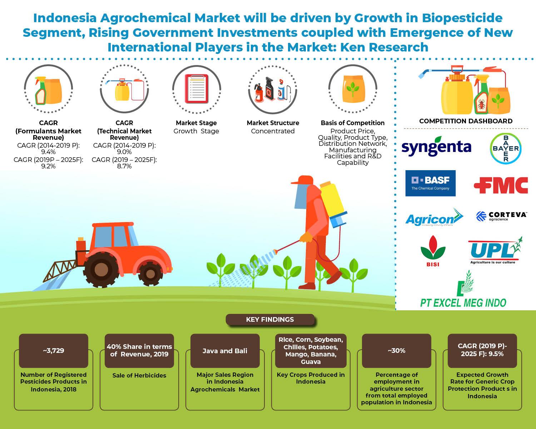 Indonesia-Agrochemical-Market.jpg