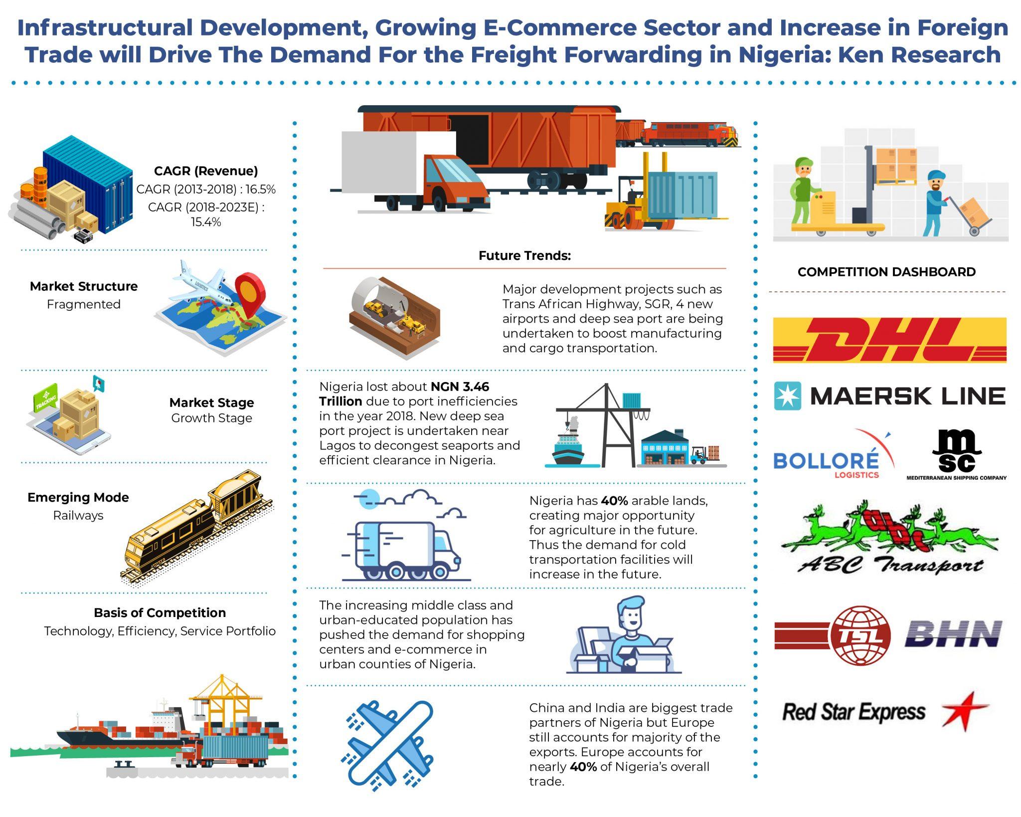Nigeria-Freight-Forwarding-Market.jpg
