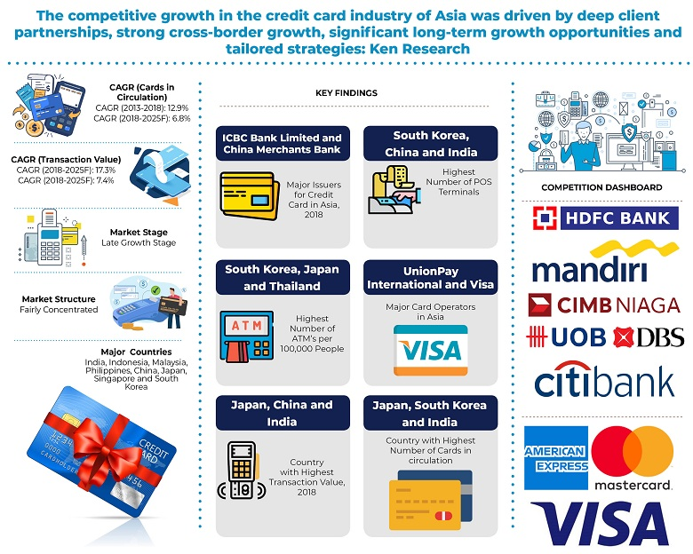 Contactless Credit Cards In Asia Cost Of Manufacturing A Credit Card Credit Card Payment Methods Asia Ken Research