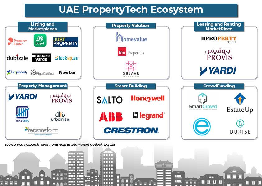 UAE-PropertyTech-Ecosystem.jpg