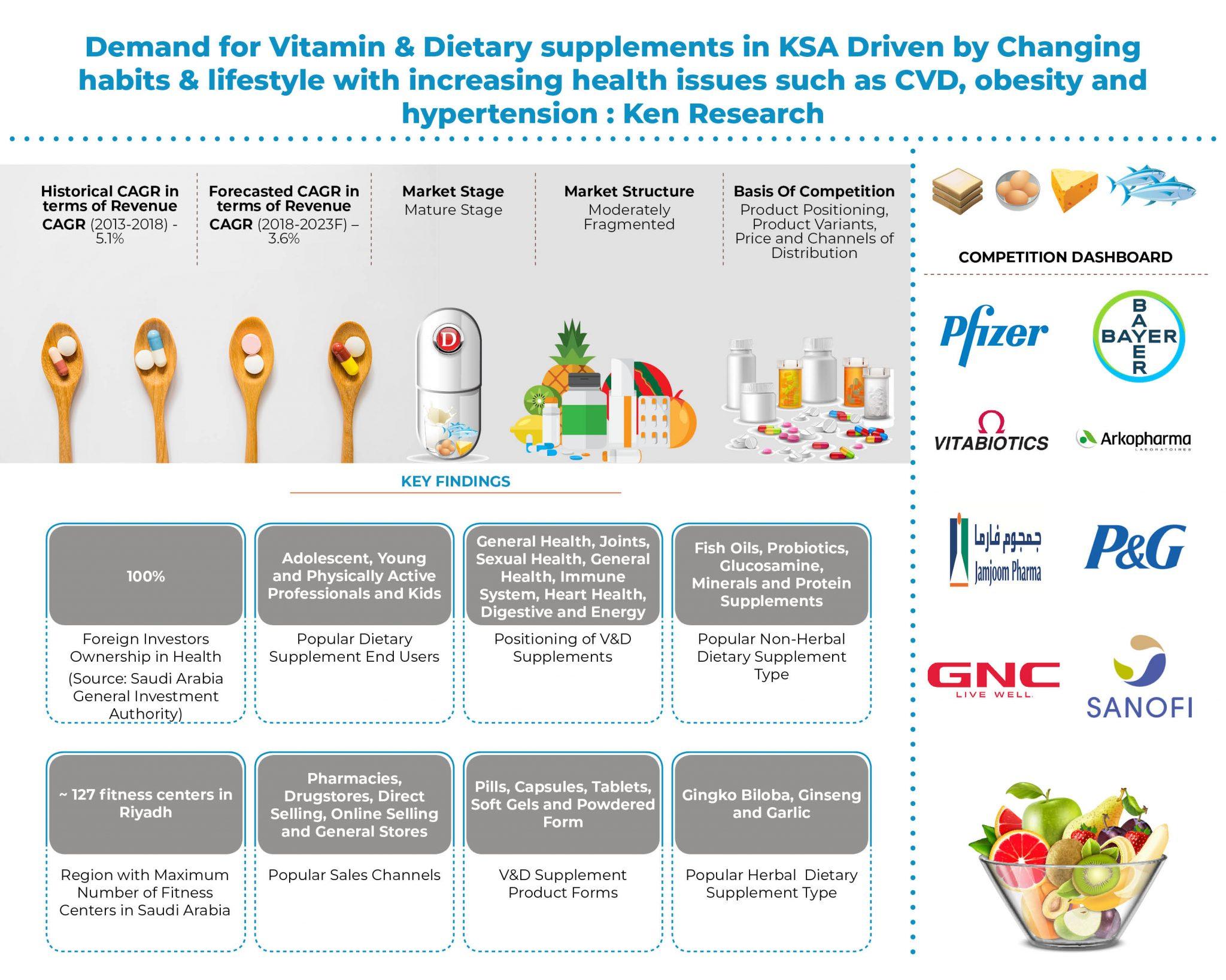 saudi-arabia-vitamins-and-dietary-supplements-market