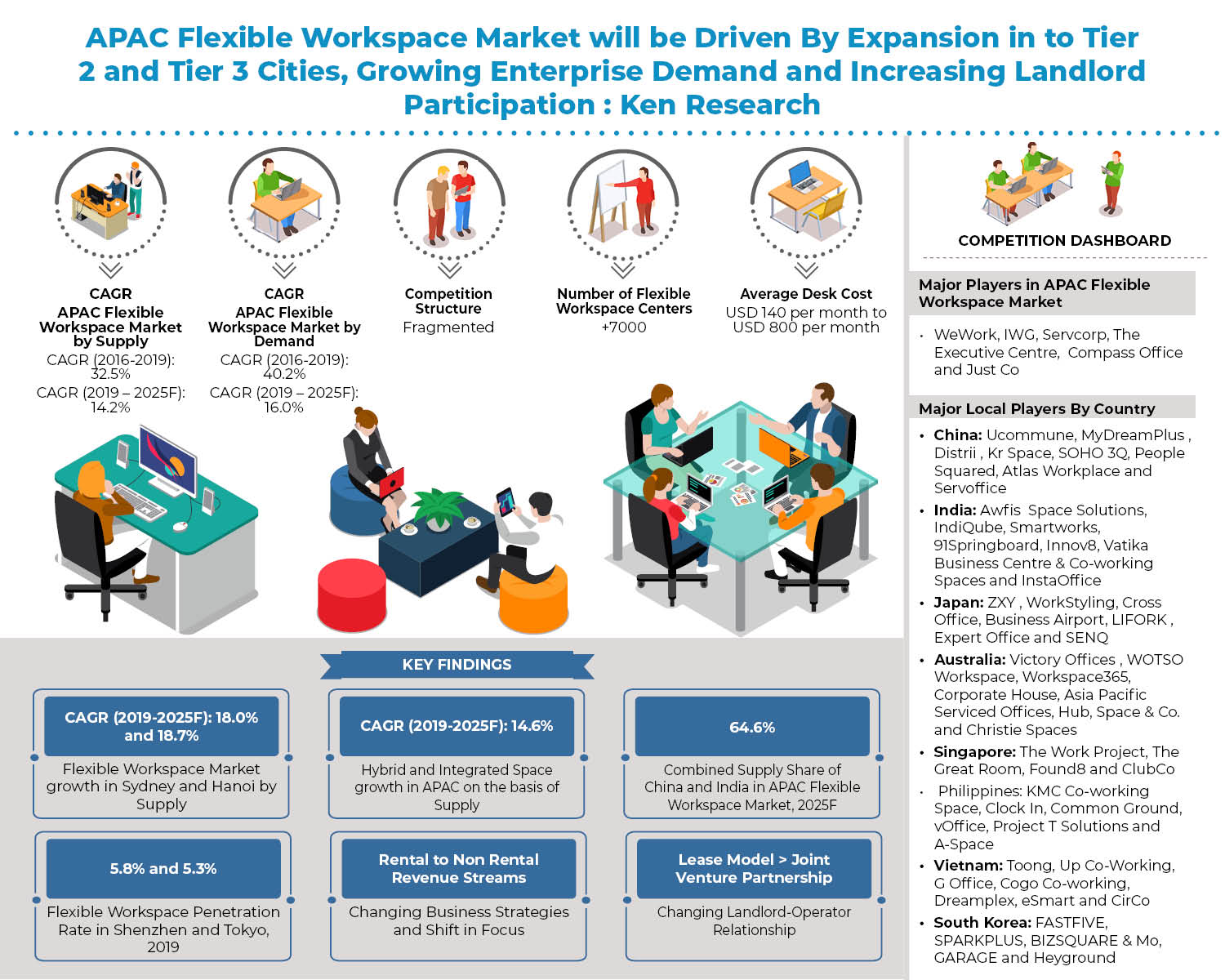 apac_flexible_workspace_market