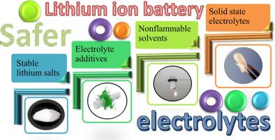 Global-lithium-Battery-Electrolyte-Market.jpg