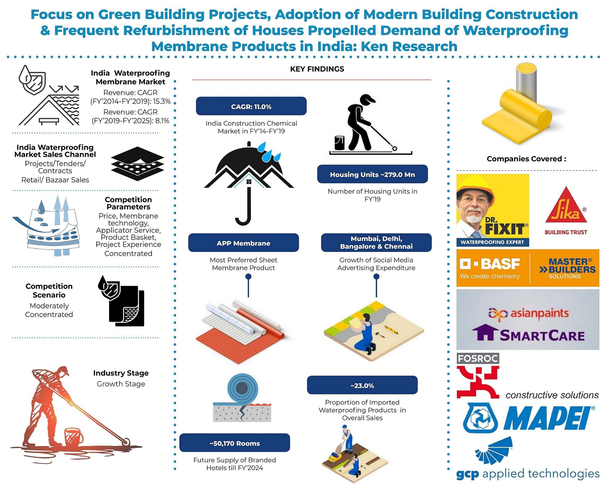 india-waterproofing-membrane-market