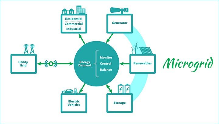 Microgrid-Market.jpg