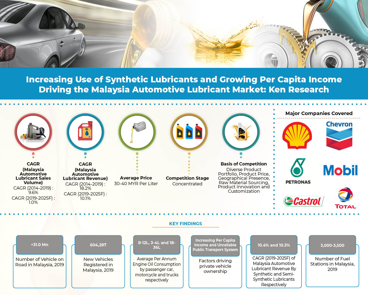 Automotive Lubricant Marketing Strategies Malaysia Shell Synthetic Lubricant Market Revenue Covid 19 Impact On Automotive Lubricant Castrol Automotive Lubricant Market Analysis Ken Research