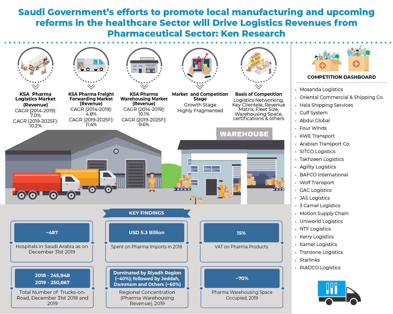 saudi_arabia_pharma_logistic_market_-Infographic.jpg