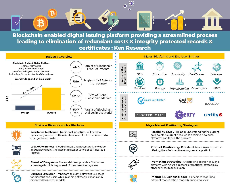 usa-blockchain-platform-infographics.jpg