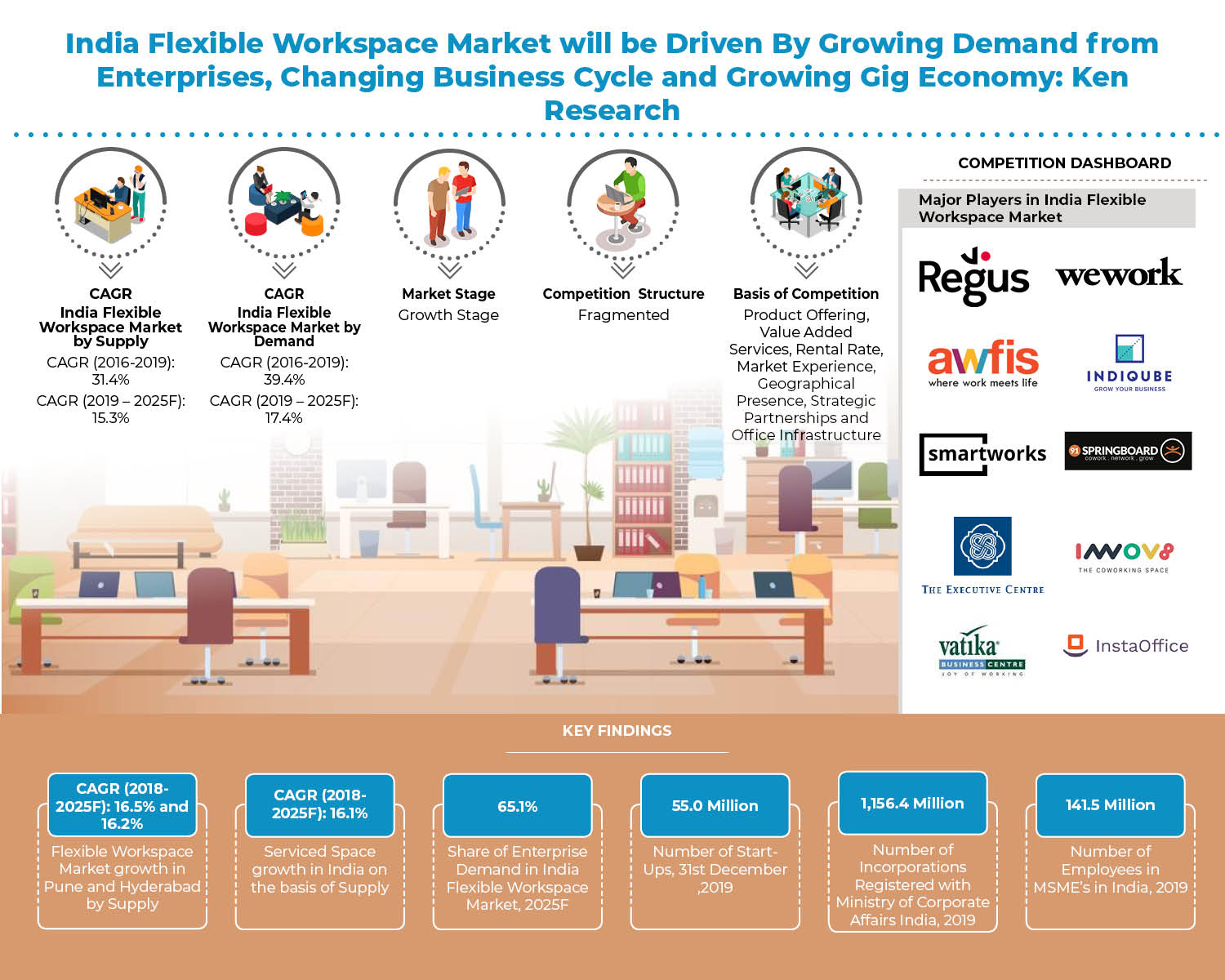 India Flexible Workspace Industry