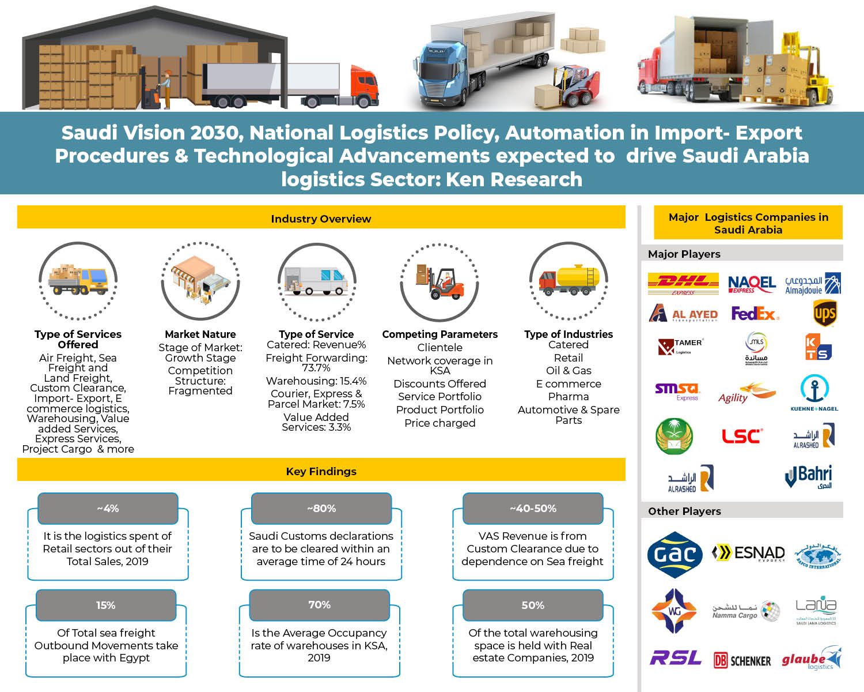 competition-benchmarking-in-ksa-logistics-market