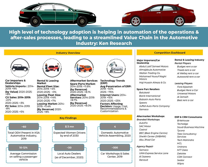 KSA Automotive Industry Technology Trends