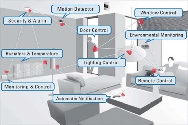 Global-Automatic-Environmental-Control-Market.jpg