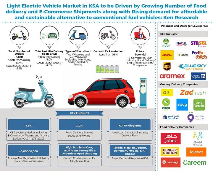 KSA LEV Market _ Infographic