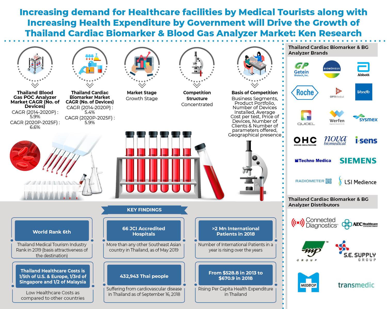thailand-bg-and-cardiac-biomarker-market.jpg