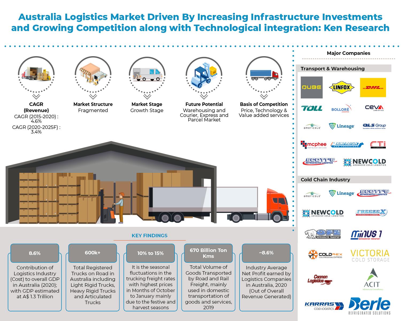 australia-logistics-industry
