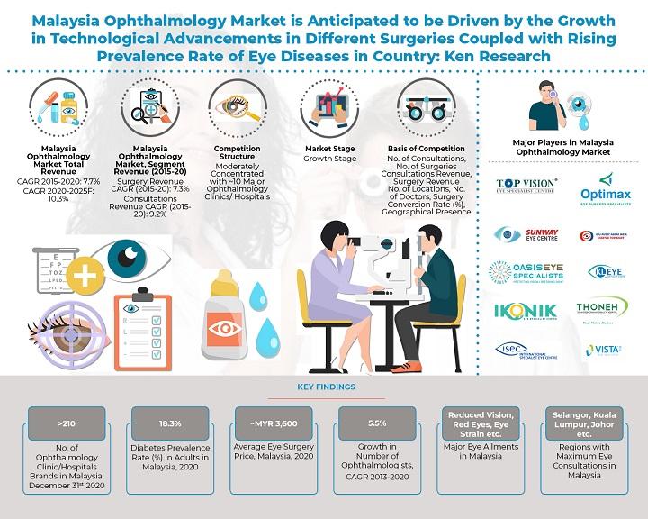 Malaysia-Ophthalmology-Industry.jpg