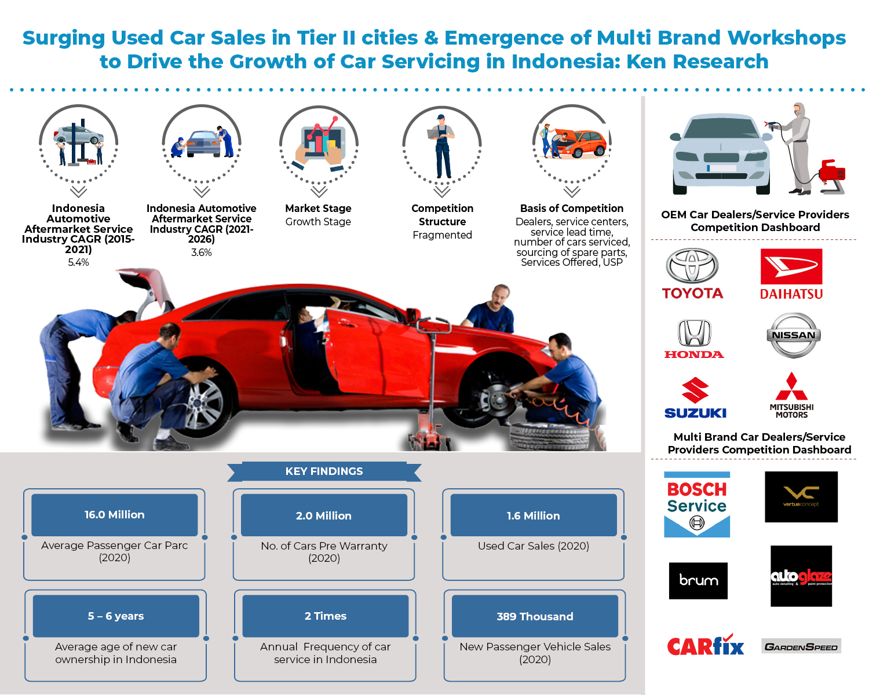 indonesia-automotive-aftermarket-service-market.jpg